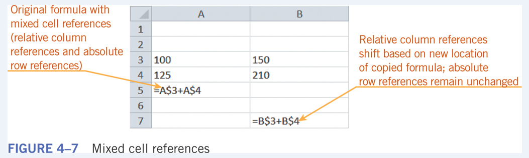 Function A Prewritten Formula That Makes It Easy To Perform Common Calculations SUM COUNT MAX MIN AVG